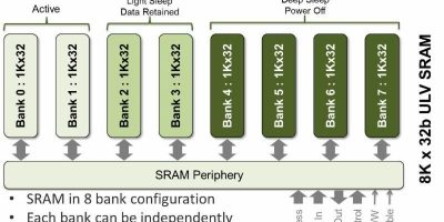 Memory compiler saves power for IoT