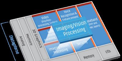 Image DSPs include Irida Labs' technologies